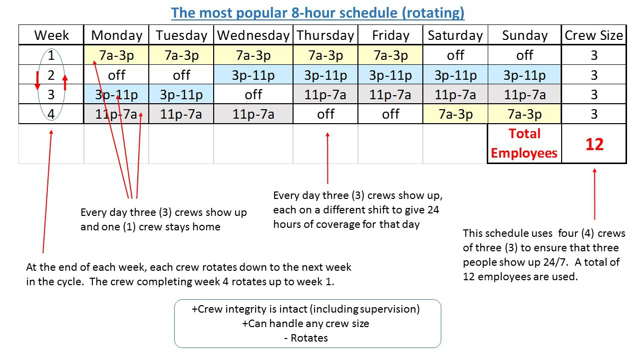 10 hour shift templates - 24 7 shift pattern templates choice image professional