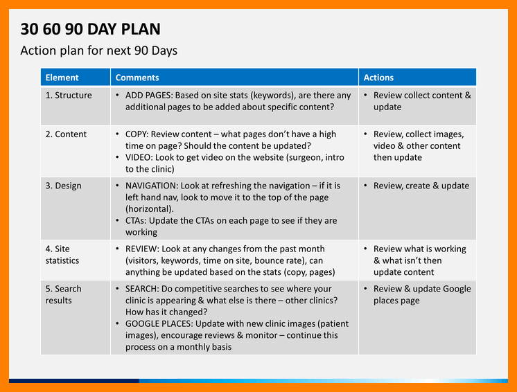 30 60 90 day sales plan template for 30 60 90 action plan examples template