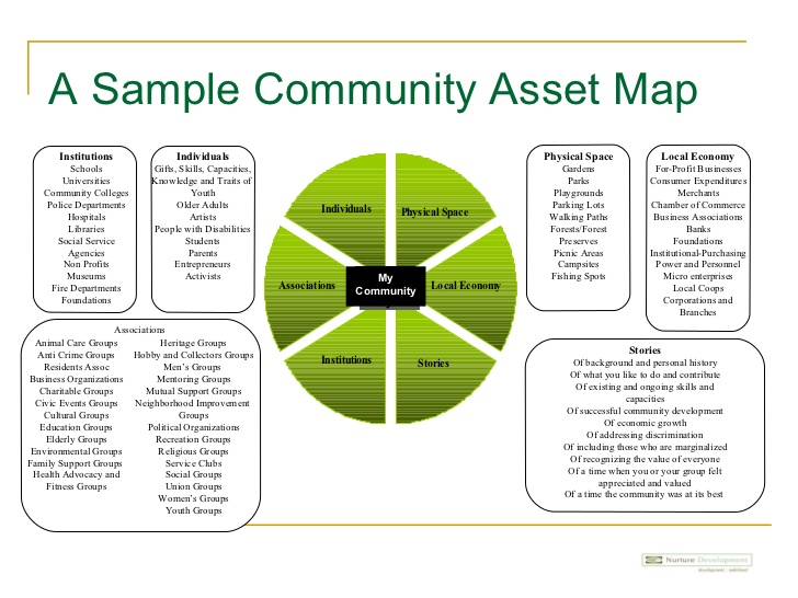 asset mapping template