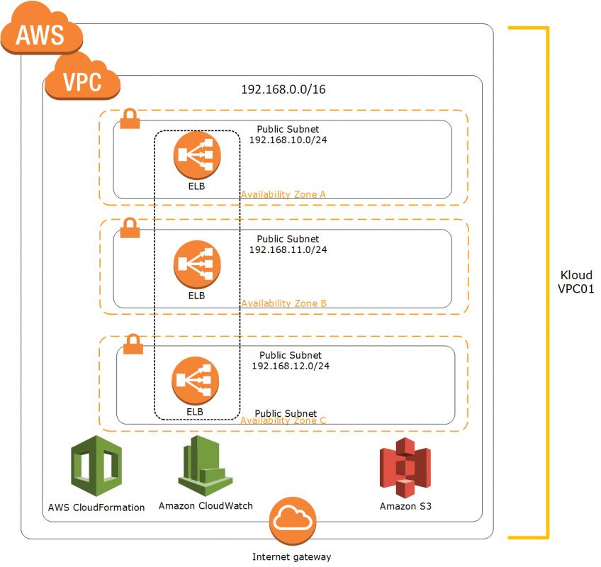 aws cloudformation templates