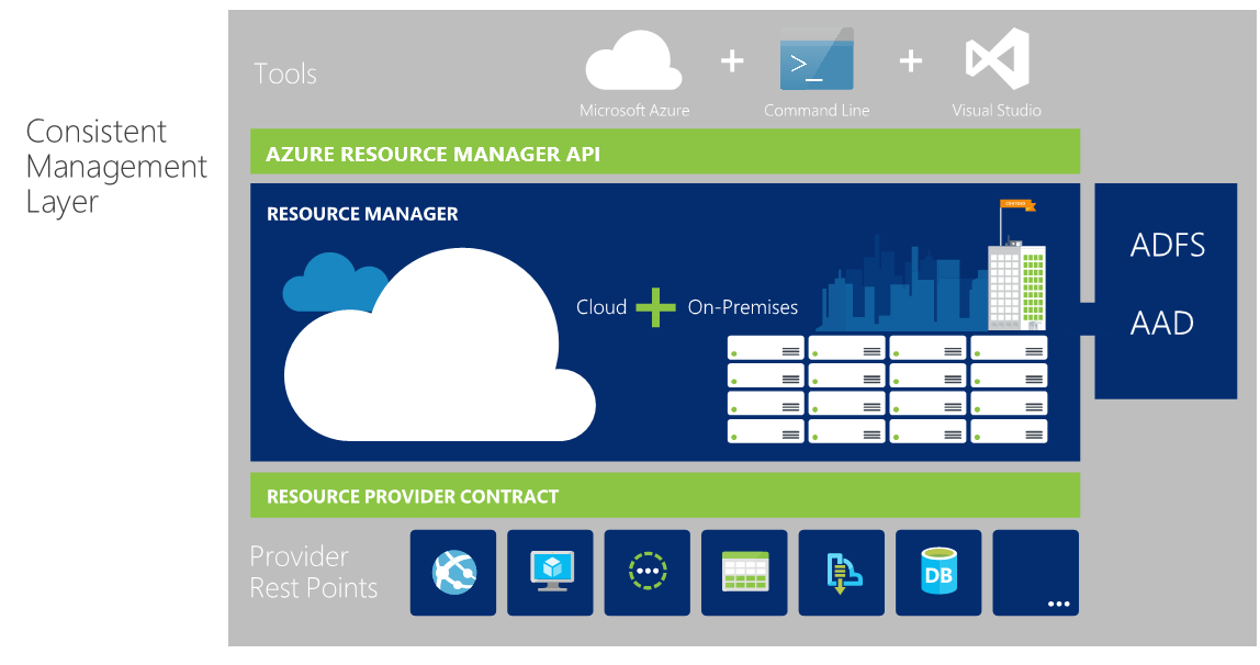azure resource manager templates