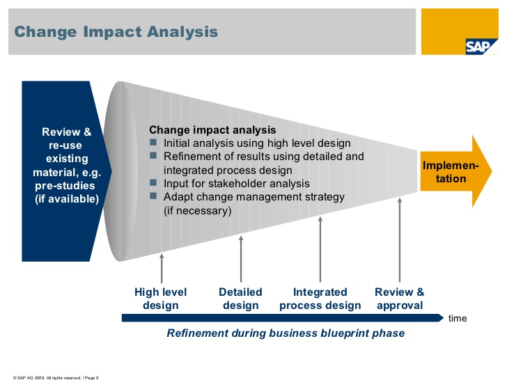Business Impact Analysis Template | shatterlion.info