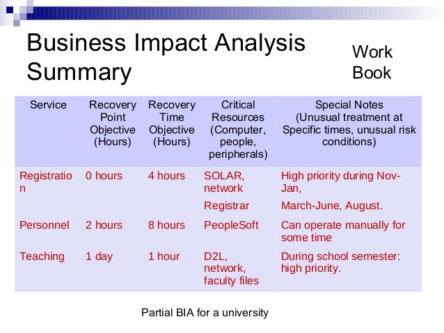 Business Impact Analysis Template  ShatterlionInfo