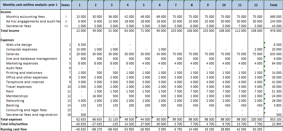 cash flow projection template