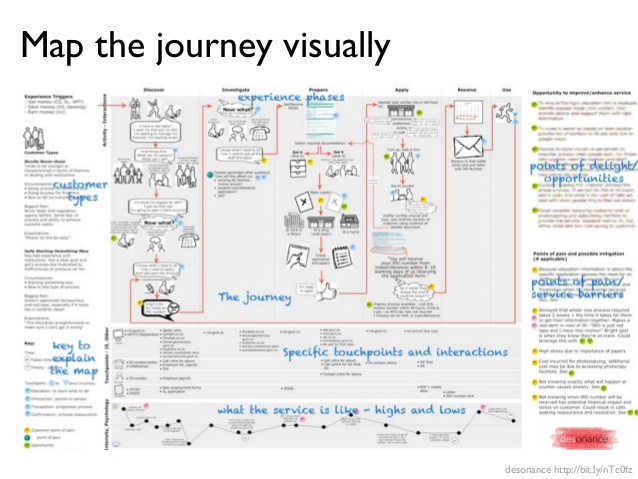 Customer Journey Map Template Shatterlioninfo - Experience mapping software