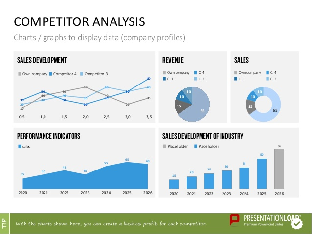 Customer profile template for Competitor research template