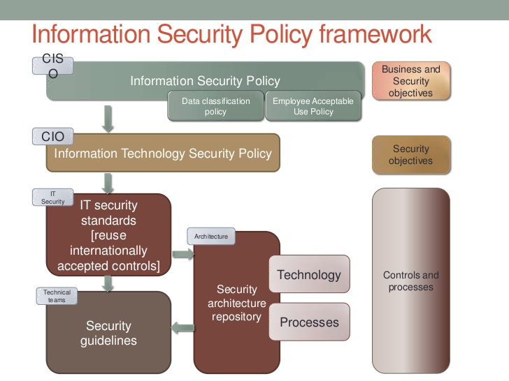 Cyber Security Policy Template Shatterlioninfo - It security policy template