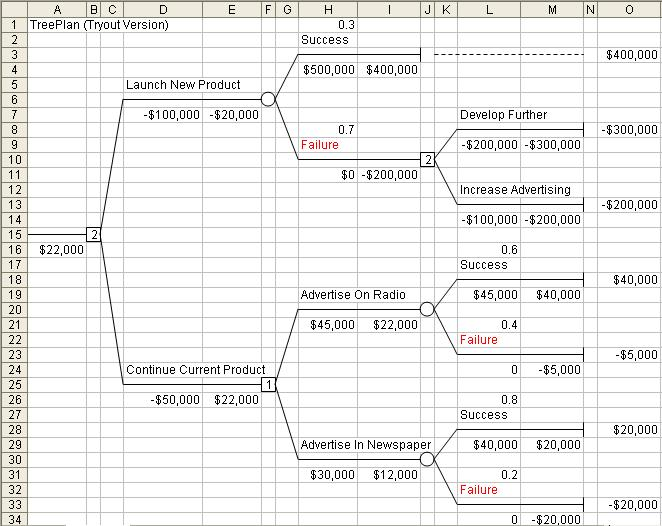 decision tree template excel. Black Bedroom Furniture Sets. Home Design Ideas