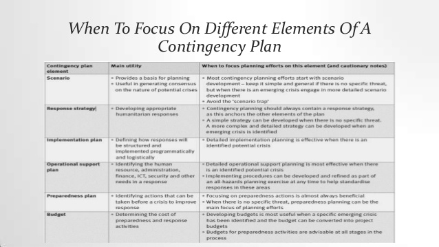 Elegant Template In Examples Of Contingency Plans