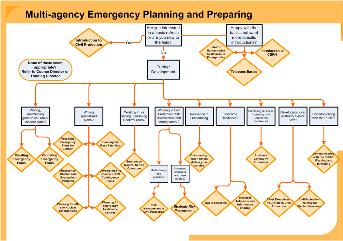 Emergency preparedness plan template shatterlionfo emergency preparedness plan template wajeb Images