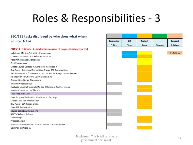 Employee Roles And Responsibilities Template Expectations Shatterlion Info