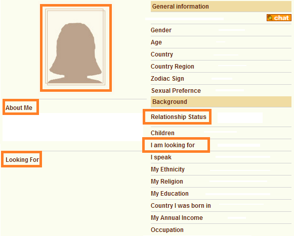Profile samples for online dating