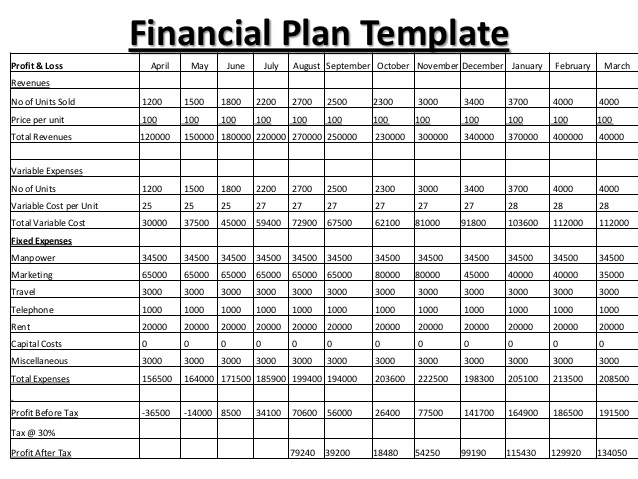 Financial Projection Template For Startup Shatterlioninfo - Business plan projection template