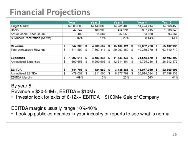 Financial projection template for startup for Startup financials template