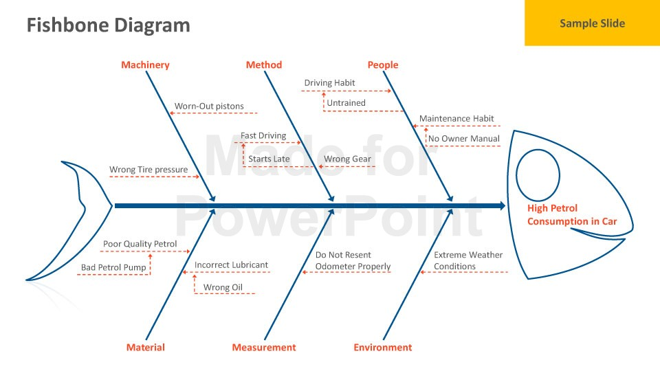 fishbone diagram example business plan