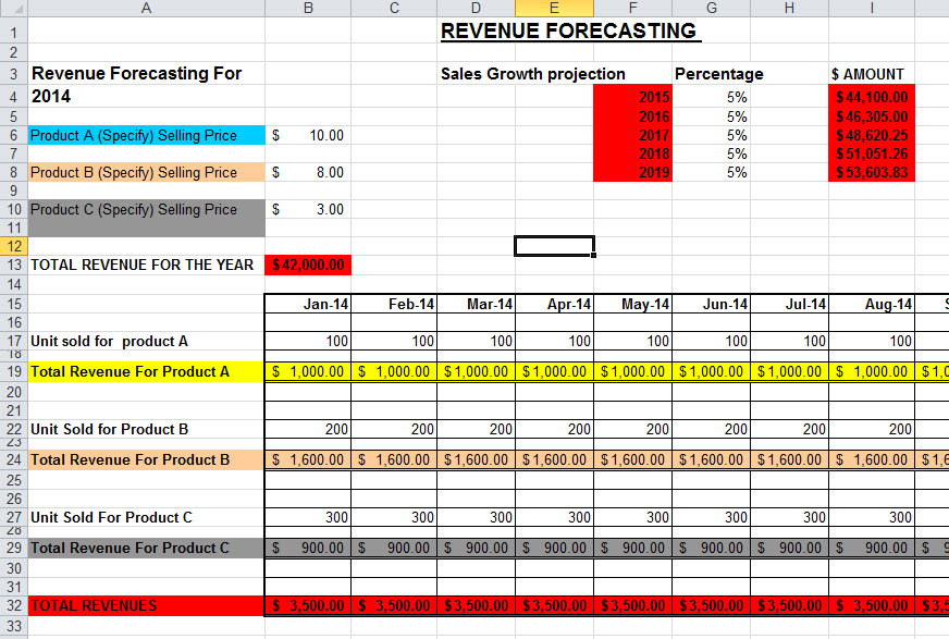 forecast excel template
