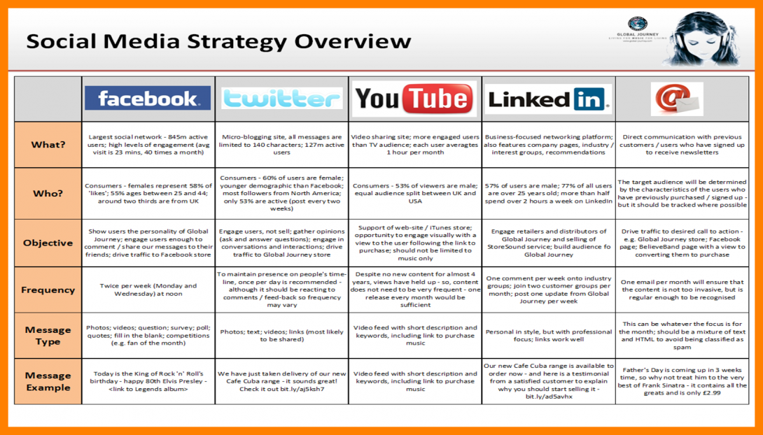 Free strategic plan template for Nonprofit social media strategy template