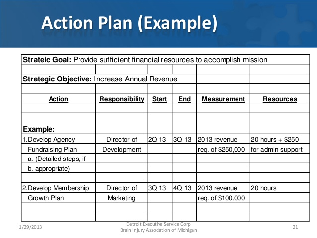Fundraising plan template for Fundraising strategic plan template