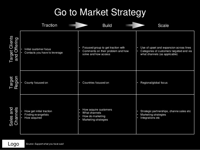 Go To Market Plan Template Shatterlioninfo - Go to market strategy template