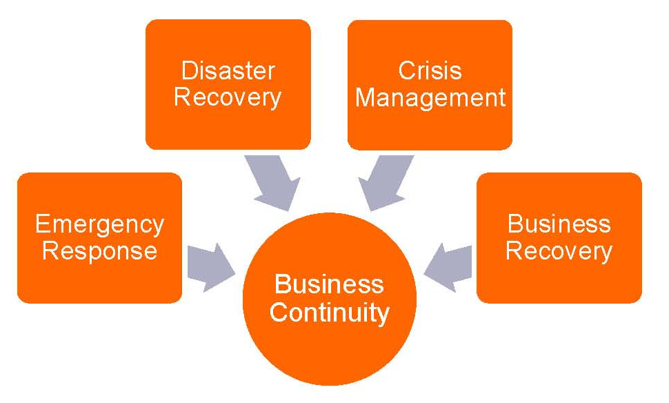 It disaster recovery plan template shatterlionfo it disaster recovery plan template wajeb Images