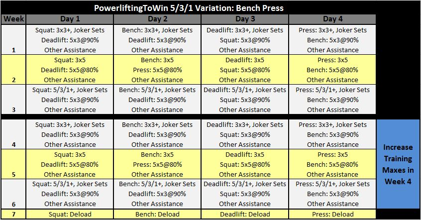 Juggernaut training template for 531 program template