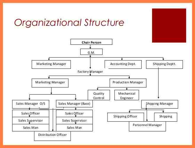 Organizational chart template word for Ford motor company powerpoint template