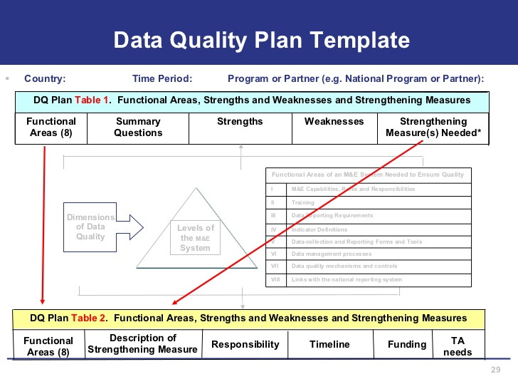 program evaluation template
