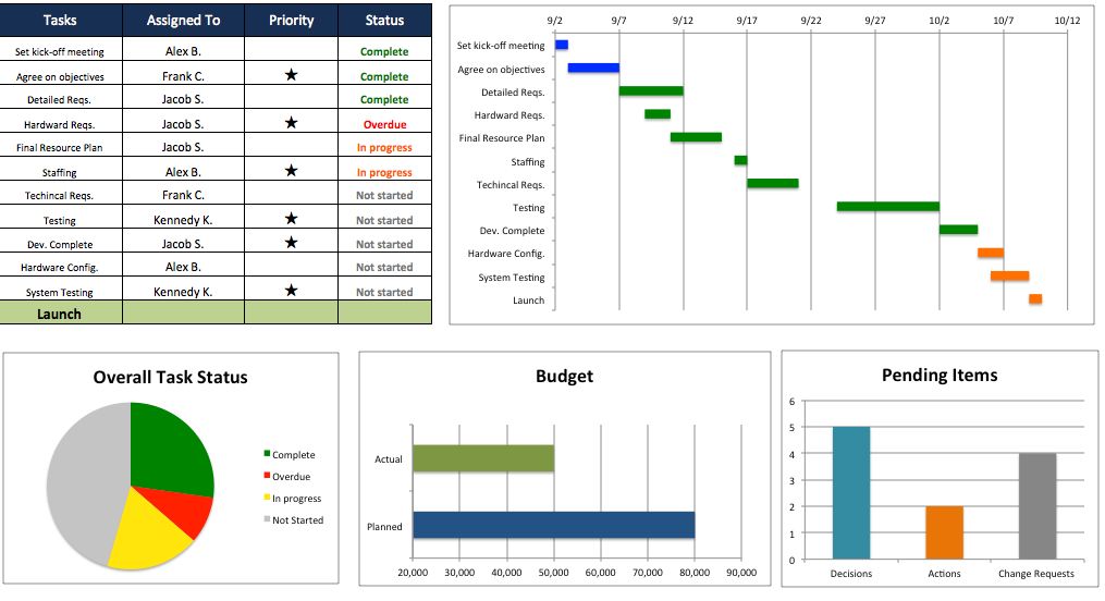 Project Plan Template Excel Free Shatterlionfo