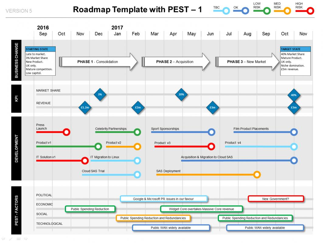 project roadmap template