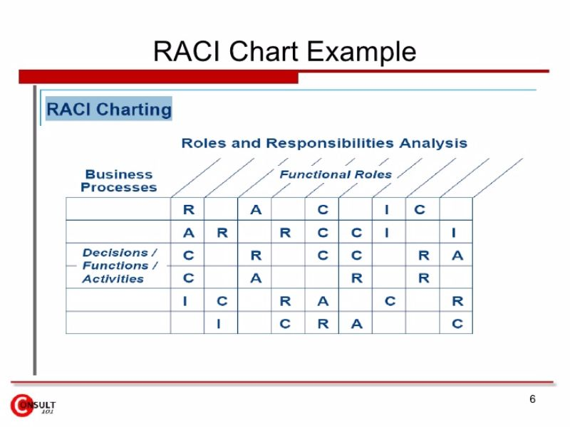 Roles and responsibilities matrix template excel for Raci analysis template