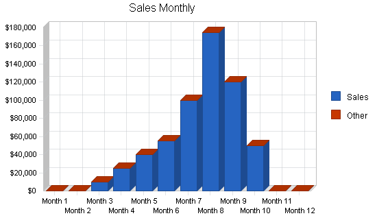 Sales Forecast Template Shatterlionfo