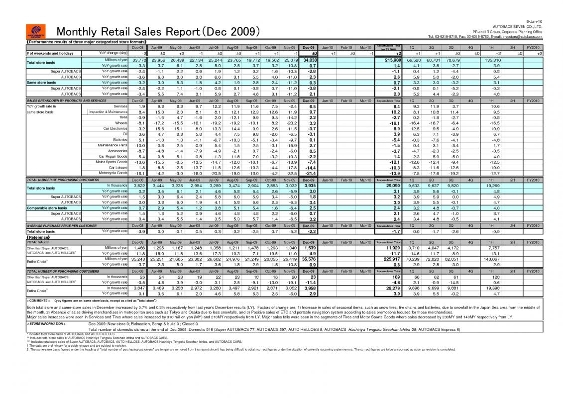monthly sales report excel template