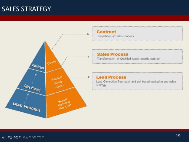 Sales strategy template for It strategic plan template powerpoint