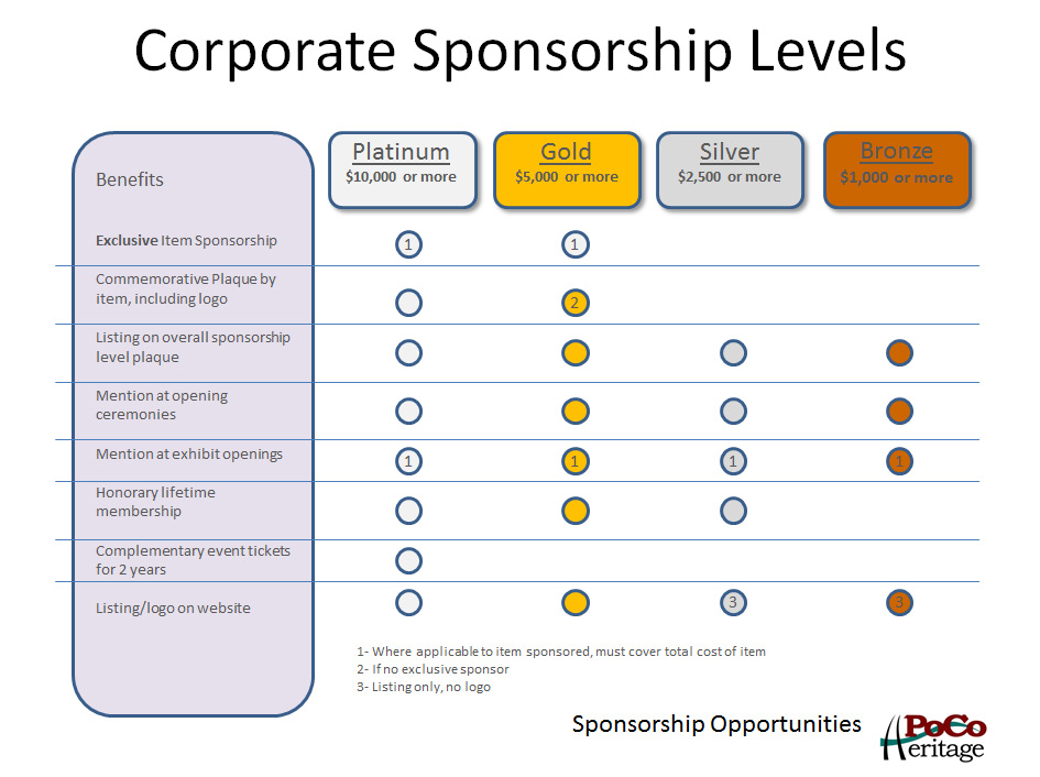 sponsorship levels template