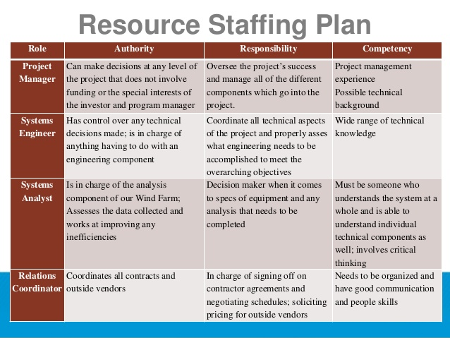 staffing model template