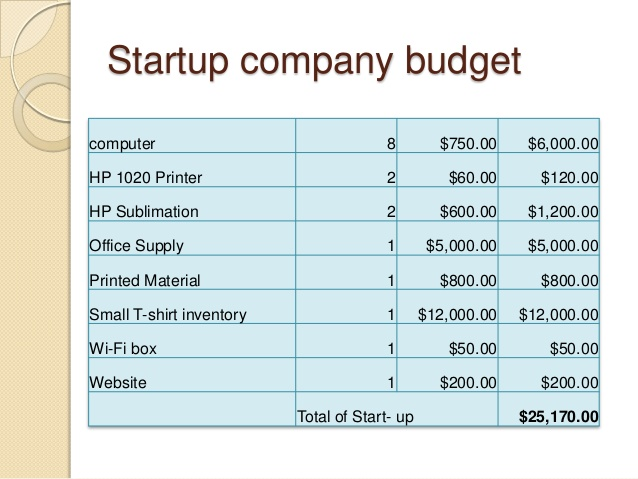 Start Up Business Budget Template  ShatterlionInfo