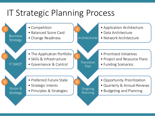 is it strategy plan pdf