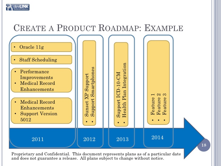 technology roadmap template