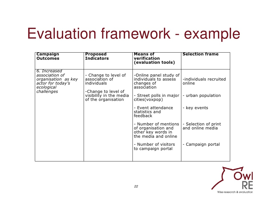 theory of change template