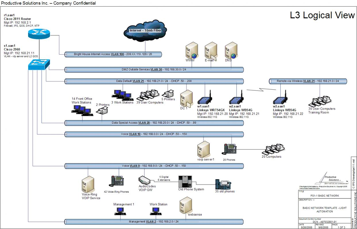 Visio network diagram templates for Viso templates