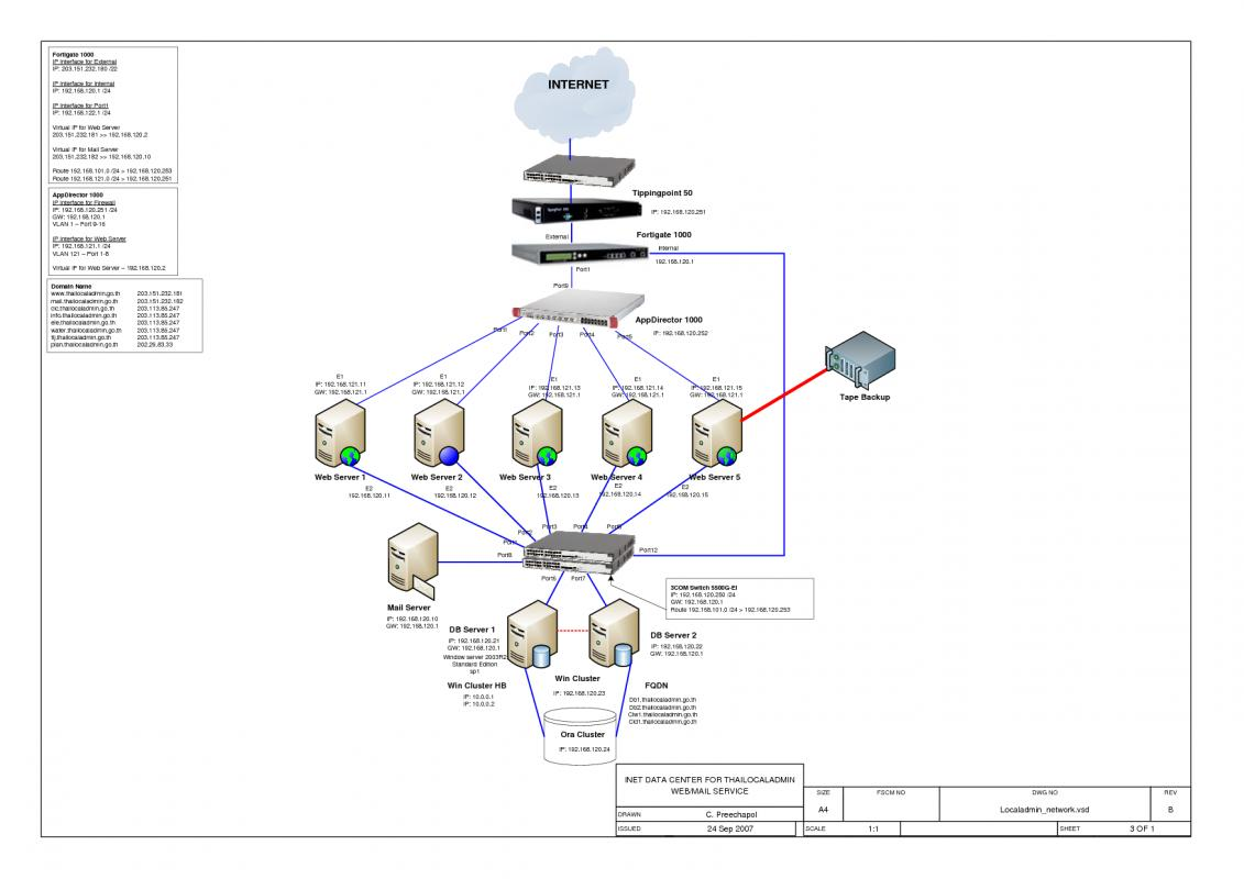 Visio Network Diagram Templates