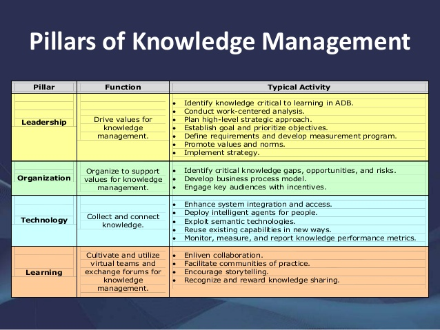 strategic plan for knowledge management The four phases of strategic management are formulating a plan for a business, implementing the necessary procedures, evaluating the results of implementation and then modifying or amplifying the.